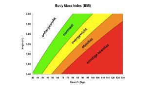 Care for Weetje; BMI en middelomtrek | Care for weight